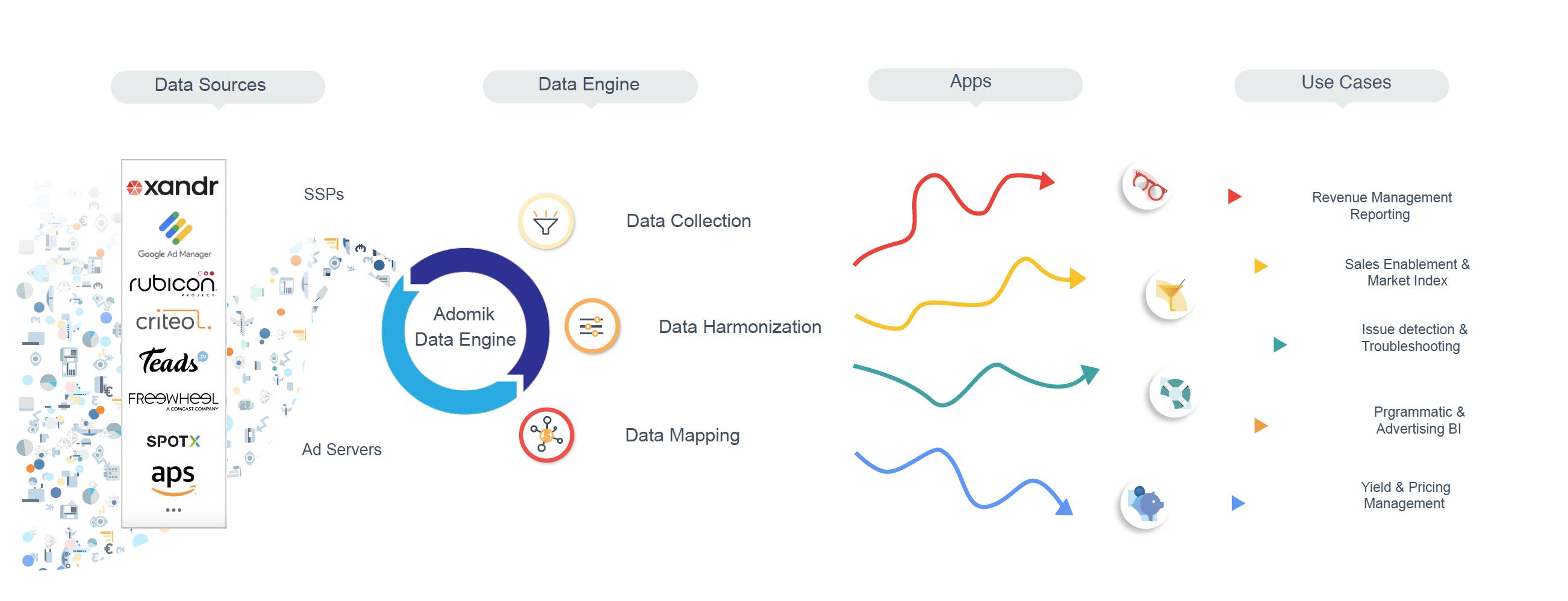 Schema Data Engine pour Web Apps et Use Case