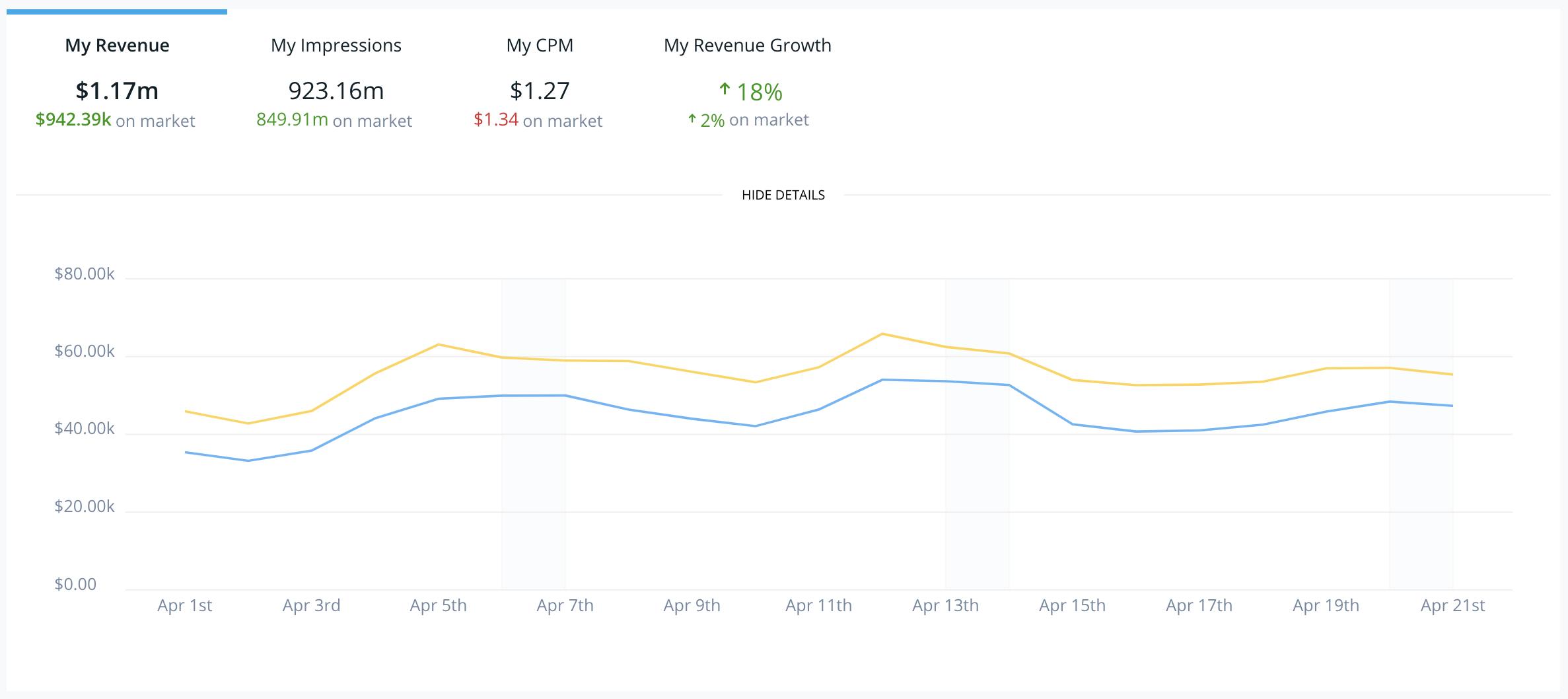 Sell-screenshot-chart