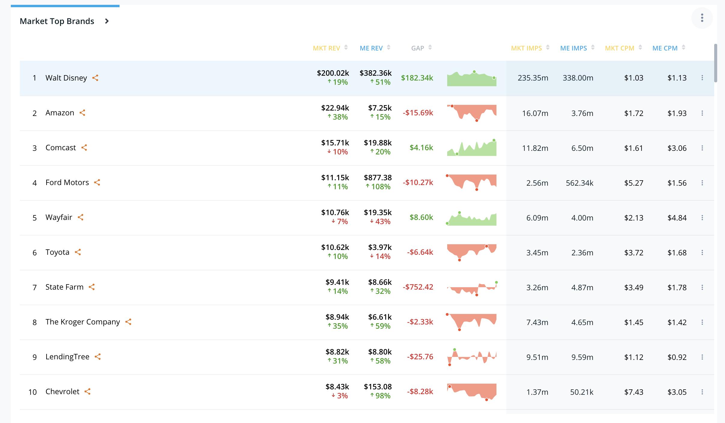 Sell-screenshot-top-10-brands