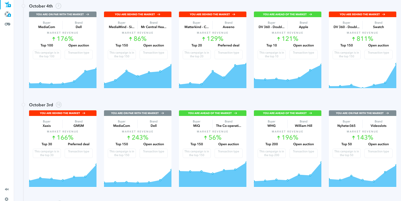 Adomik Benchmark Market Alerts - Stay ahead of the competition with our exclusive advertising benchmark index