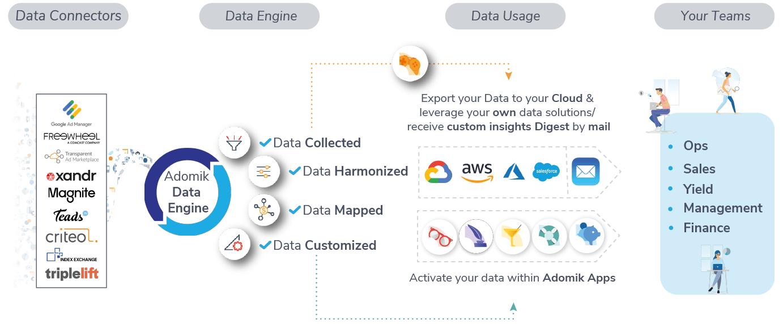 Adomik Data Engine - Smart Advertising Analytics To turn insights into revenue