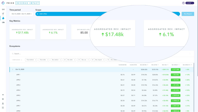 Adomik Revenue Impact - Incremental programmatic revenue measurement after each floor change based on how buyers evolve their bids