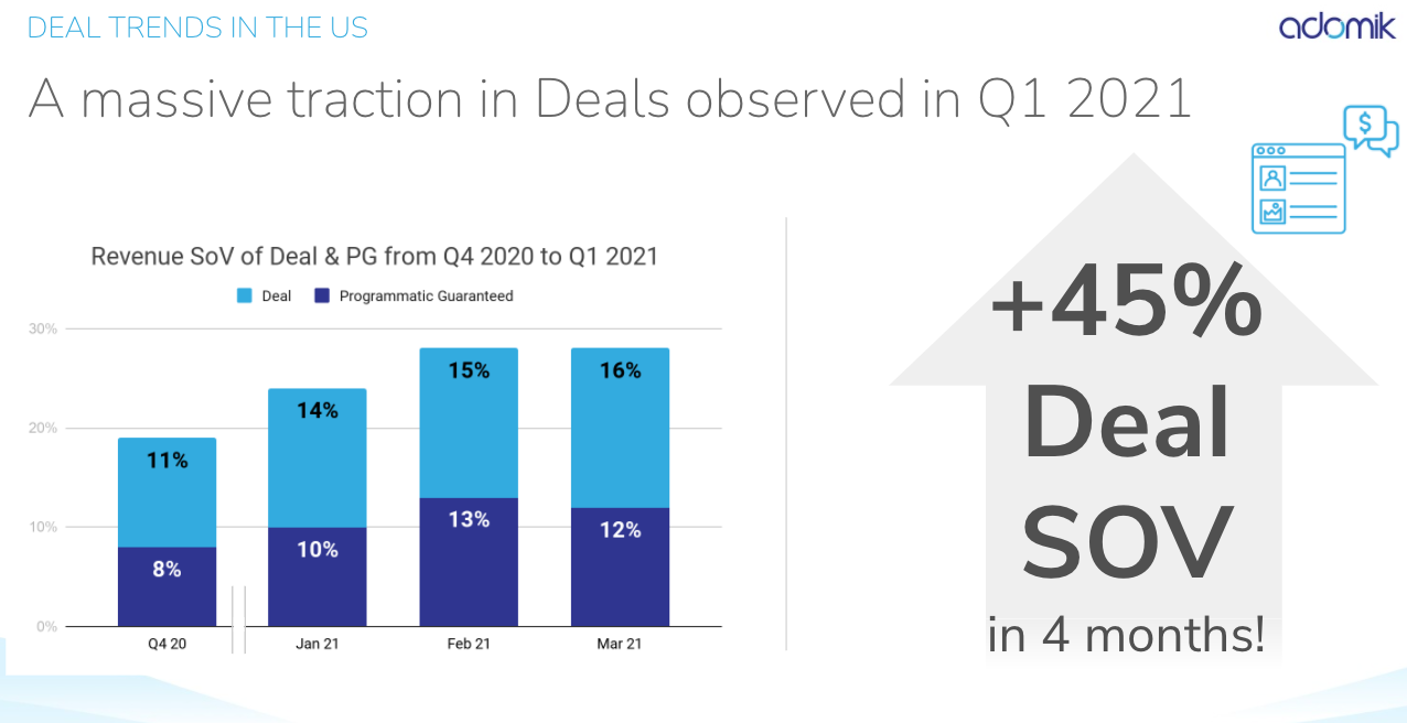 Adomik x AdMonsters – Full Market Study – Deal Trends in the US