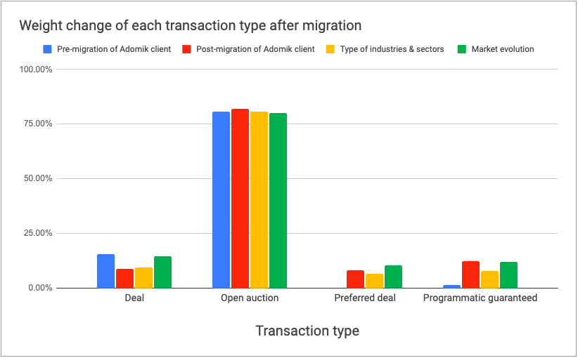 SSP Migration - Weight change of each transaction type after migration