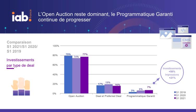 IAB France barometre du marché programmatique 2021