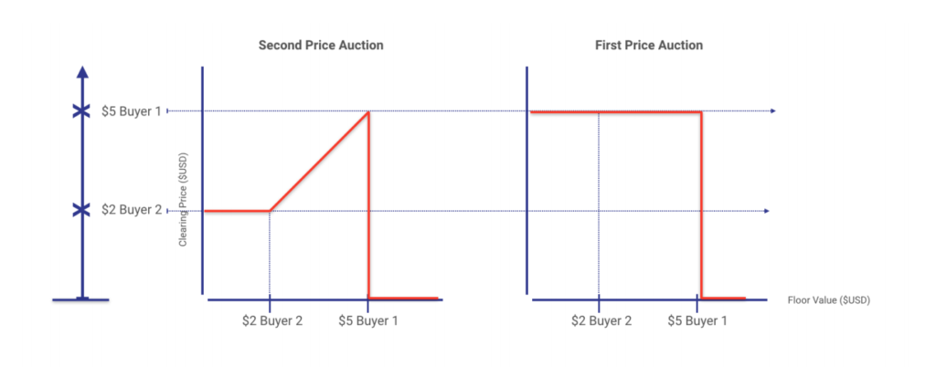 Best Practices: The Move to First-Price Auctions: Part 3