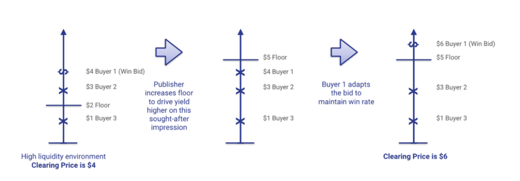Best Practices: The Move to First-Price Auctions: Part 3_2