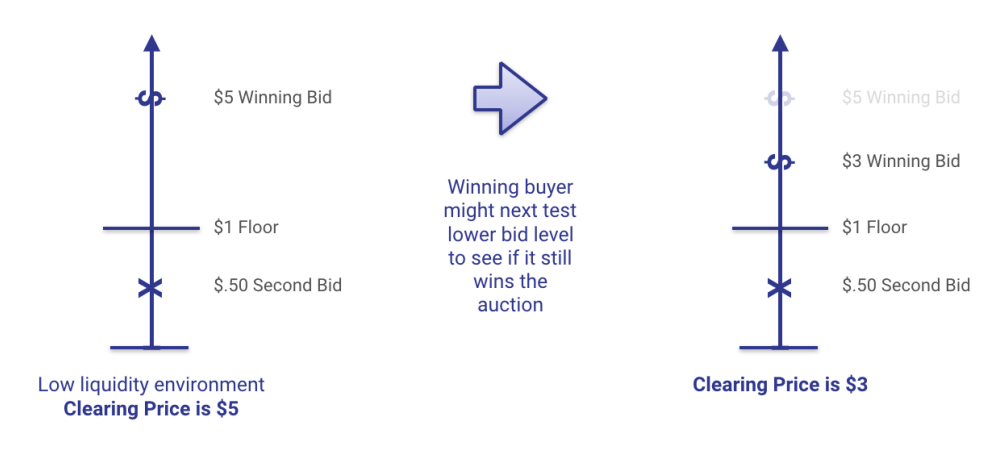 Best Practices: The Move to First-Price Auctions: Part 3_3