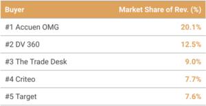 Top-5-Buyers-Spending-on-Deals-in-April
