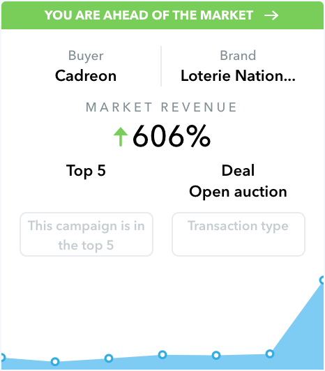 Sell Marrket Alerts - You are ahead of the market (Belgium)