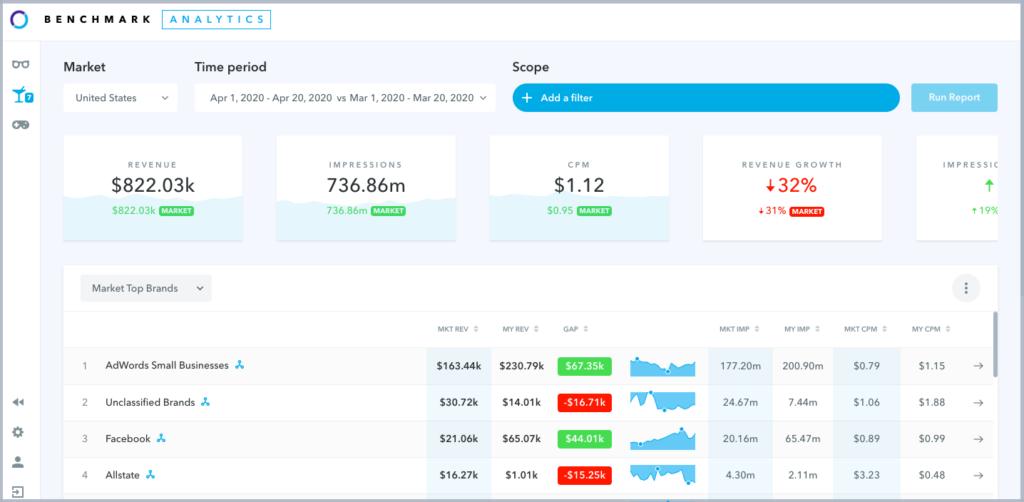 Adomik Benchmark Market index